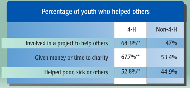 Graph of 4-H Youth Volunteering Involvement