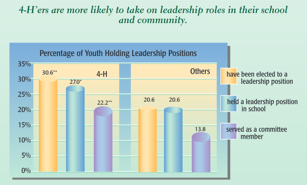Graph of 4-H Youth Leadership Involvement